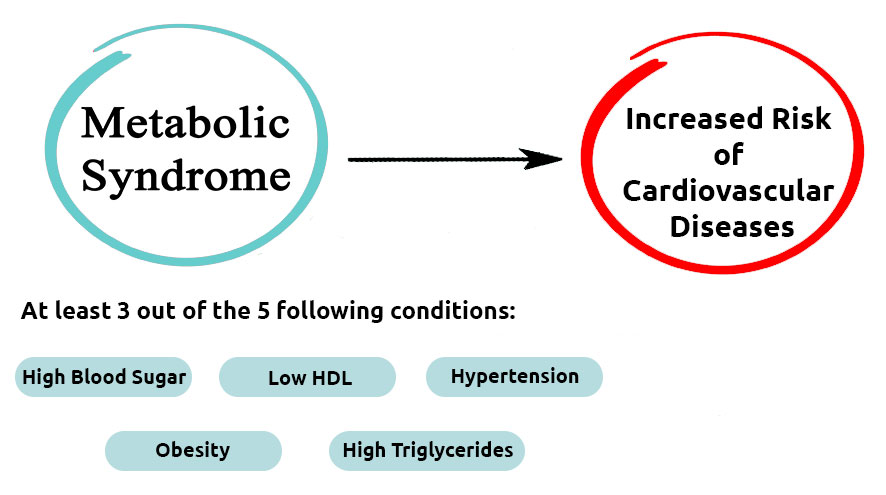 metabolic syndrome conditions